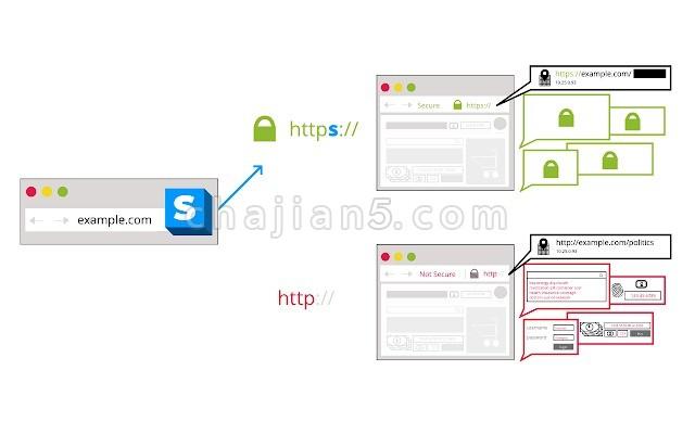 HTTPS Everywhere使用 HTTPS加密访问网站
