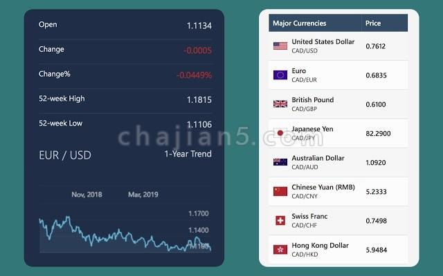 实时货币转换器 支持超过195个国家货币